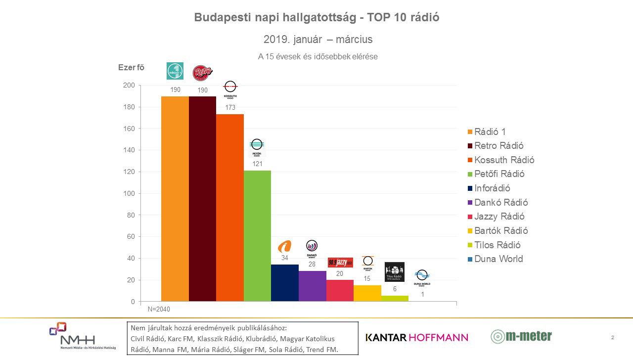 Graph: Daily radio listenership in Budapest (January 2019 – March 2019)