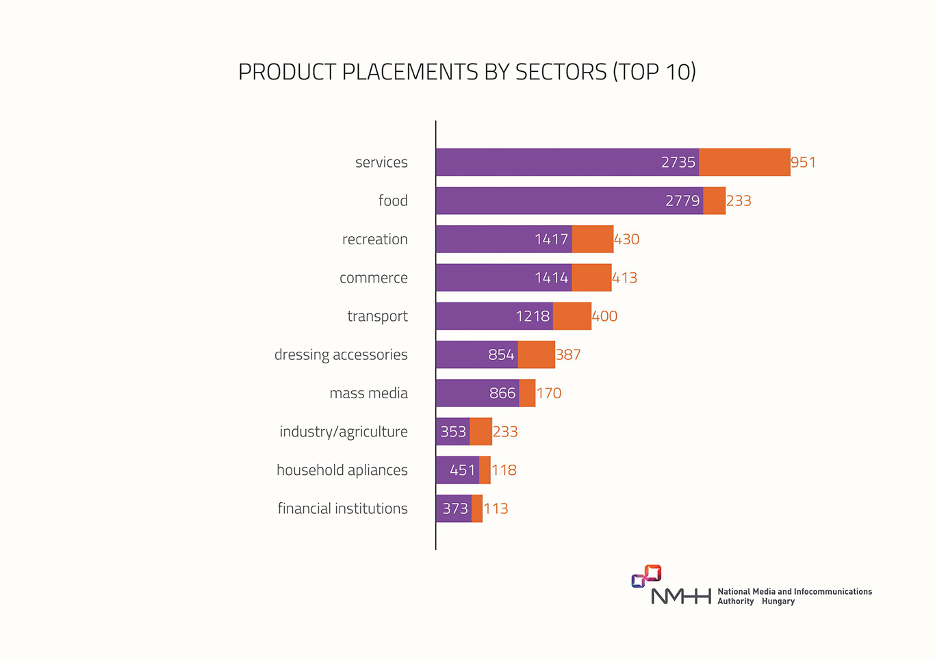 Product placement by sectors – 2nd half, 2019 (top 10)