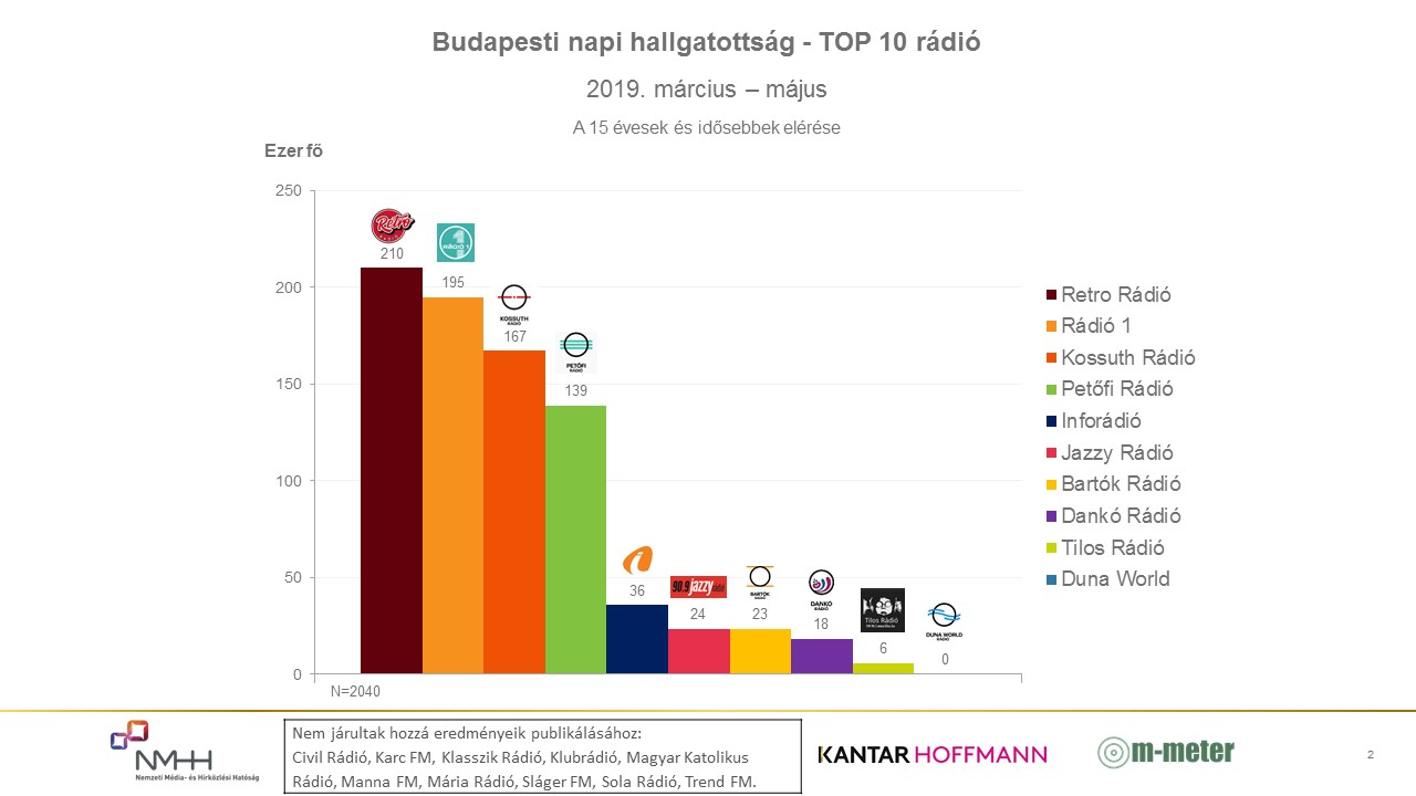 Graph: Daily radio listenership in Budapest (March 2019 – May 2019)