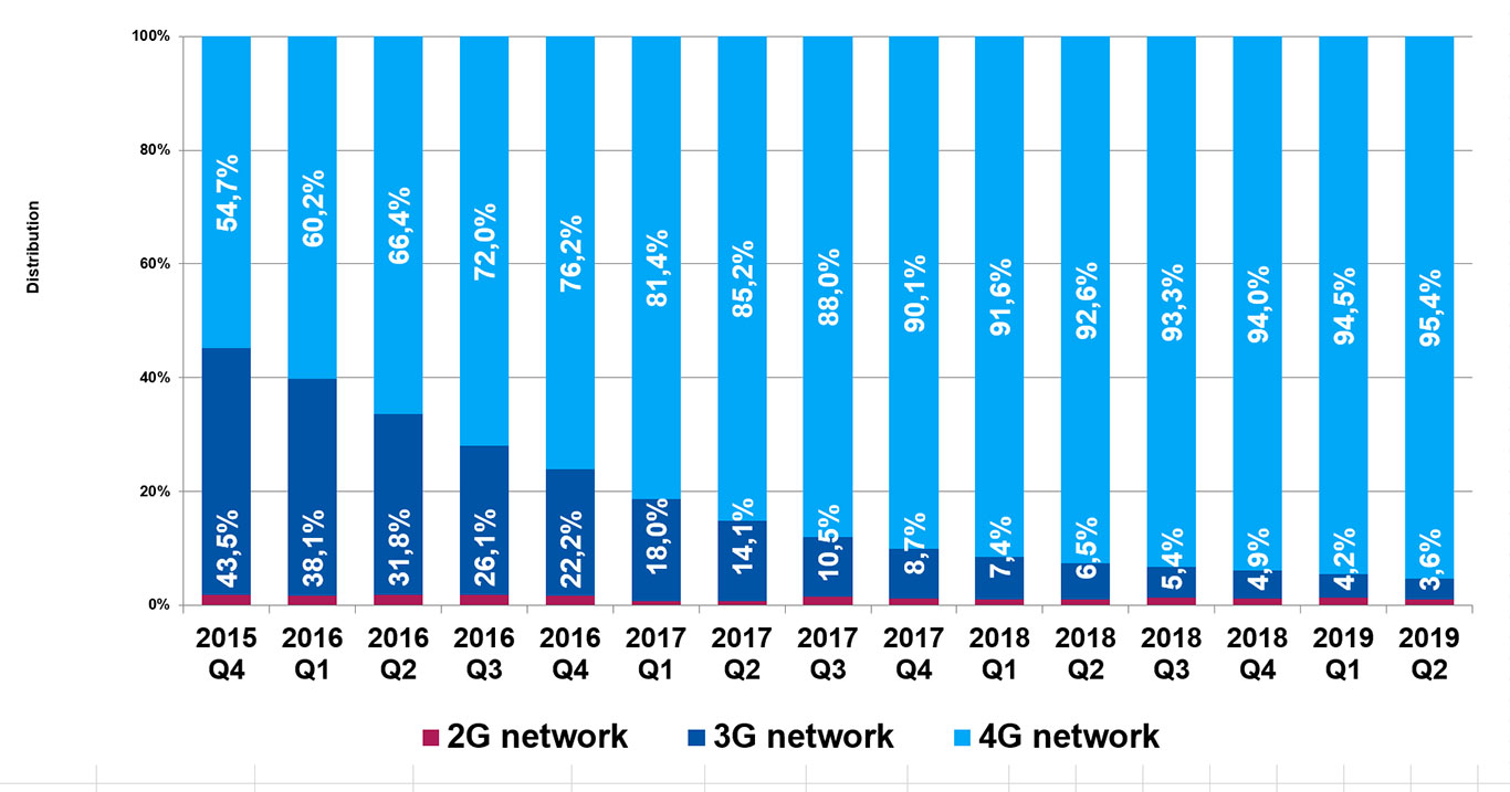This graph shows the distribution of domestic internet traffic by network type between Q4 of 2015 and Q2 of 2019. Data are available in the below table.