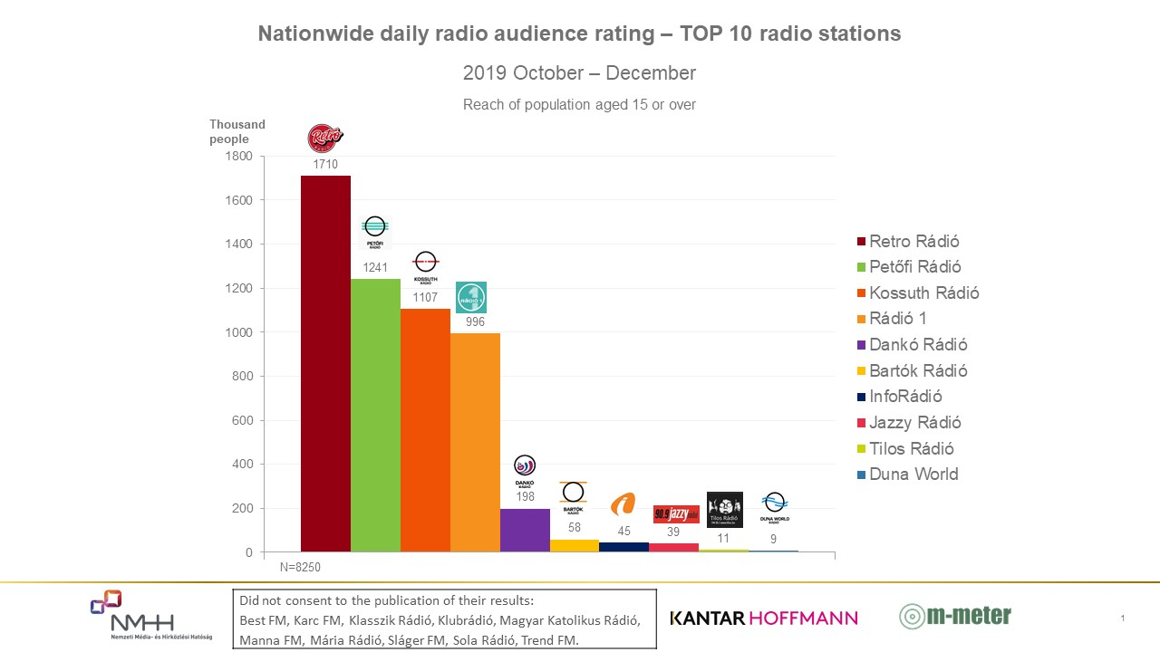 Top_10_radio_2019_okt_dec_eng_nationwide.JPG