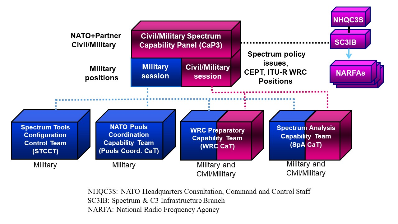 A chart of the composition and operation of the NATO Civil/Military Spectrum Capability Panel (CaP3). The post provides a good text alternative of the chart.