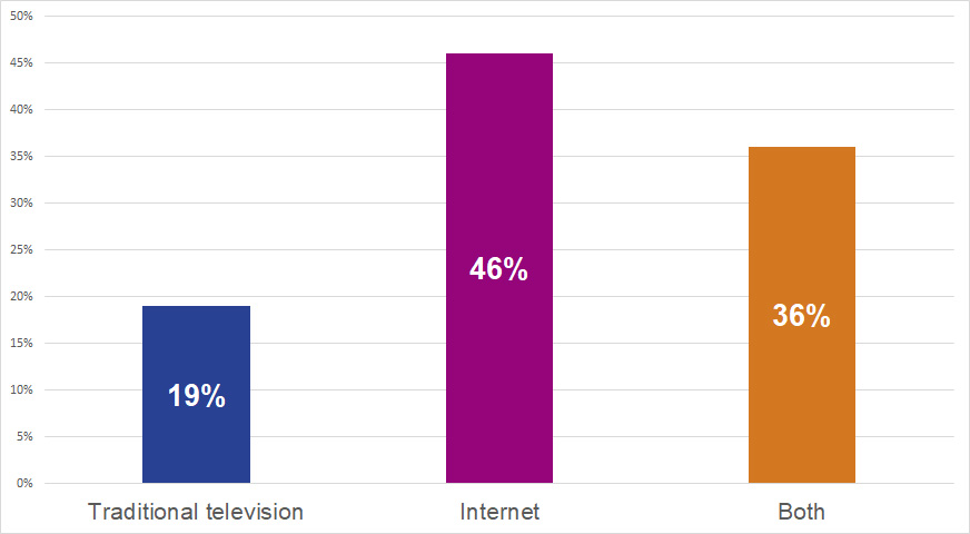 Bar chart: What do you watch? Data are provided in the table below.