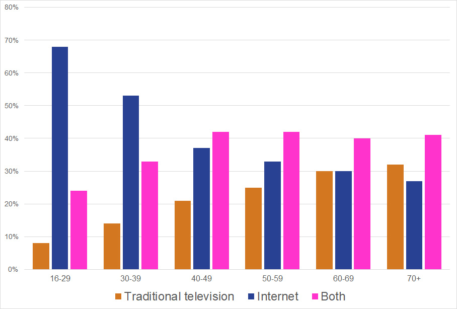 Bar chart: What do Internet users watch more by age group? Data are provided in the table below.